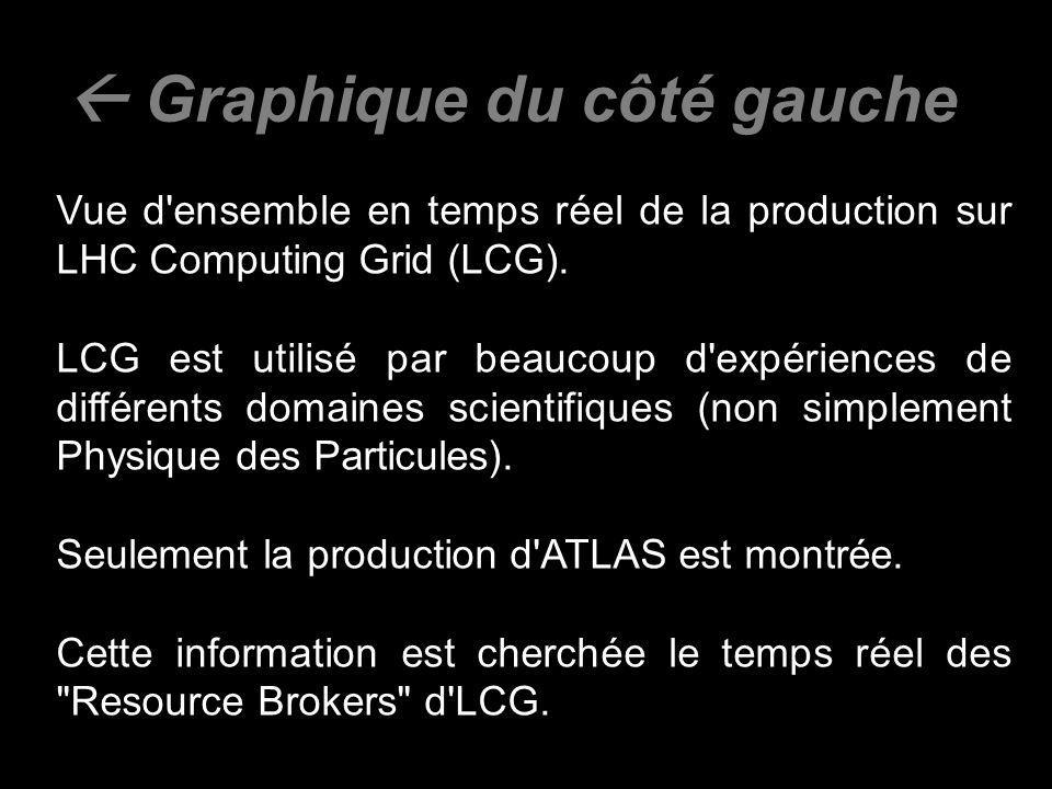 Graphique du côté gauche Vue d ensemble en temps réel de la production sur LHC Computing Grid (LCG).