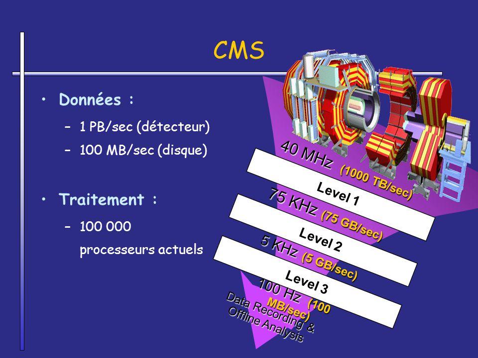 Données : –1 PB/sec (détecteur) –100 MB/sec (disque) Traitement : –100 000 processeurs actuels Level 1 Level 2 40 MHz (1000 TB/sec) Level 3 75 KHz (75