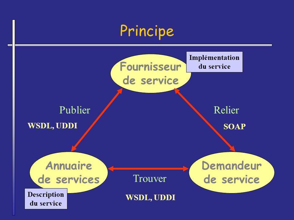 Principe Fournisseur de service Annuaire de services Demandeur de service Description du service Implémentation du service Publier Trouver Relier WSDL