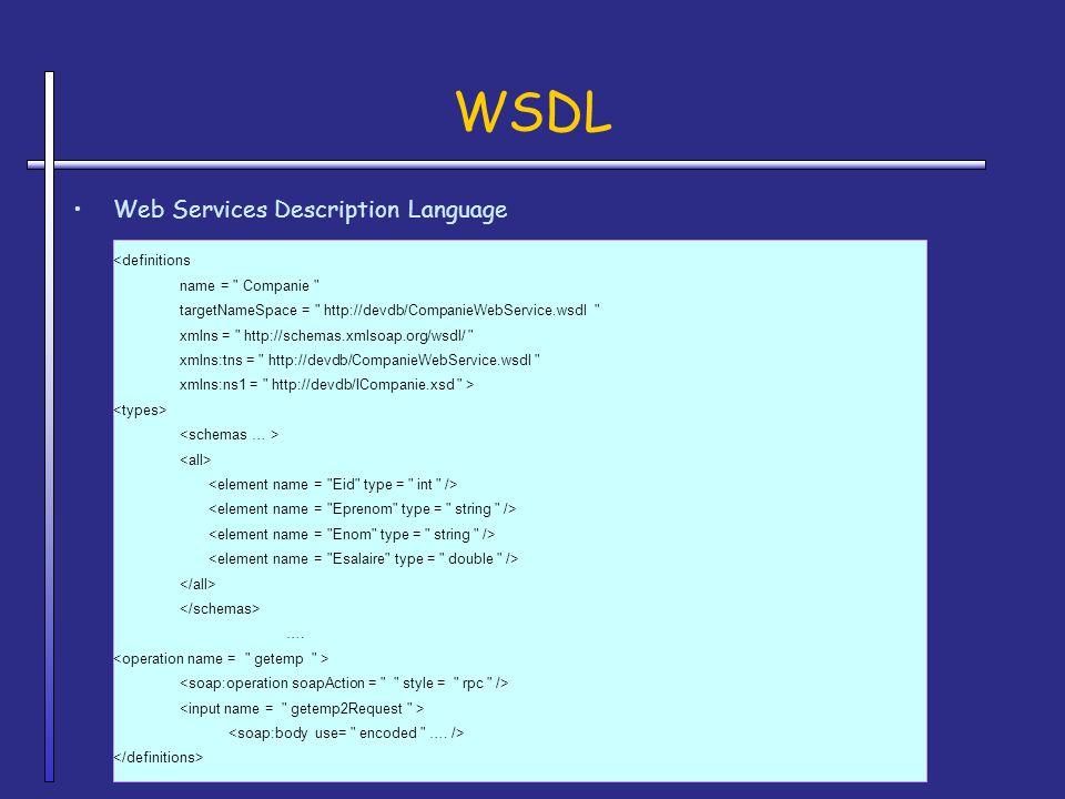 WSDL Web Services Description Language <definitions name =