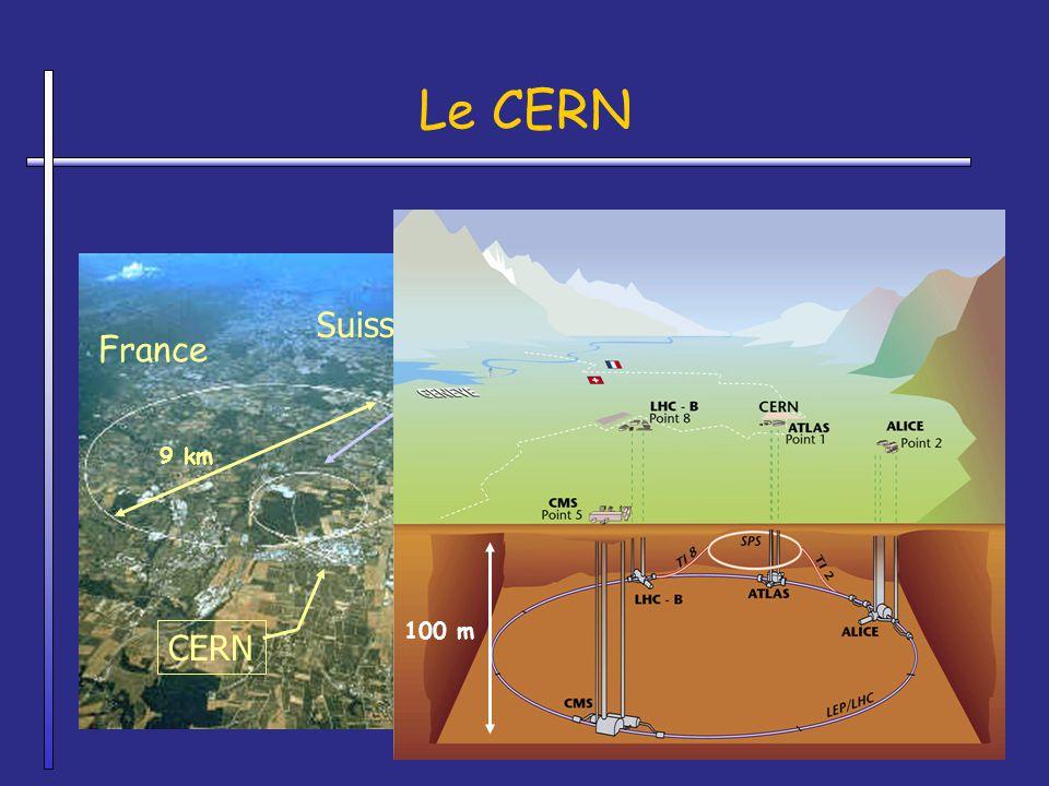 Le CERN Suisse France SPS Super Proton Synchrotron CERN LEP Large Electron Positron Collider LHC Large Hadron Collider 100 m 9 km