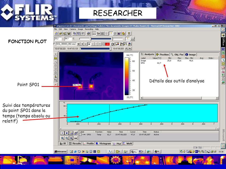 FONCTION PLOT Point SP01 Suivi des températures du point SP01 dans le temps (temps absolu ou relatif) Détails des outils danalyse RESEARCHER