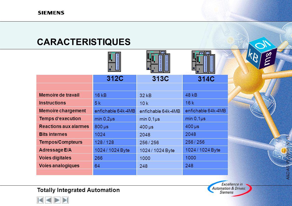 Totally Integrated Automation A&D AS V5, 09/98 N° 12 S7-300 Compact - Caractéristiques générales Mémoire et Performance augmentation des performances