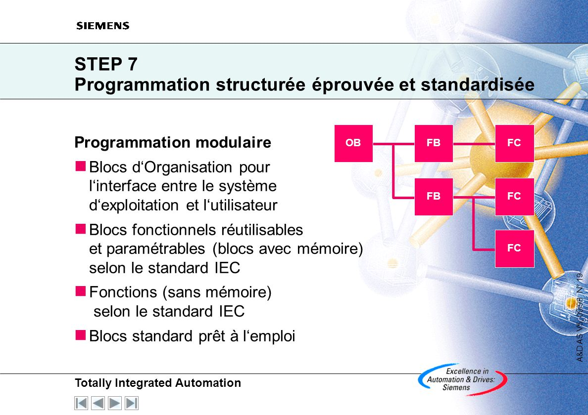 Totally Integrated Automation A&D AS V5, 09/98 N° 18 Développement des parts de marché en Europe (Utilisateurs finals + OEM) Parts de marché (%) Sourc