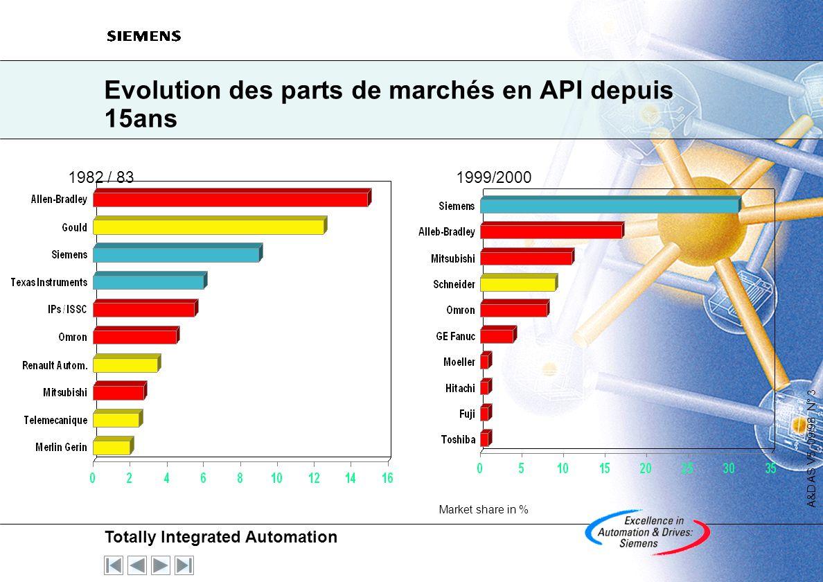 Totally Integrated Automation A&D AS V5, 09/98 N° 3 Evolution des parts de marchés en API depuis 15ans 1982 / 831999/2000 Market share in %