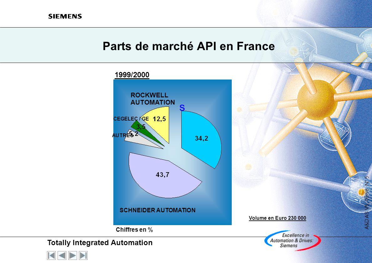 Totally Integrated Automation A&D AS V5, 09/98 N° 5 Parts de marché API en France s 1999/2000 ROCKWELL AUTOMATION CEGELEC / GE AUTRES SCHNEIDER AUTOMATION Chiffres en % Volume en Euro 230 000