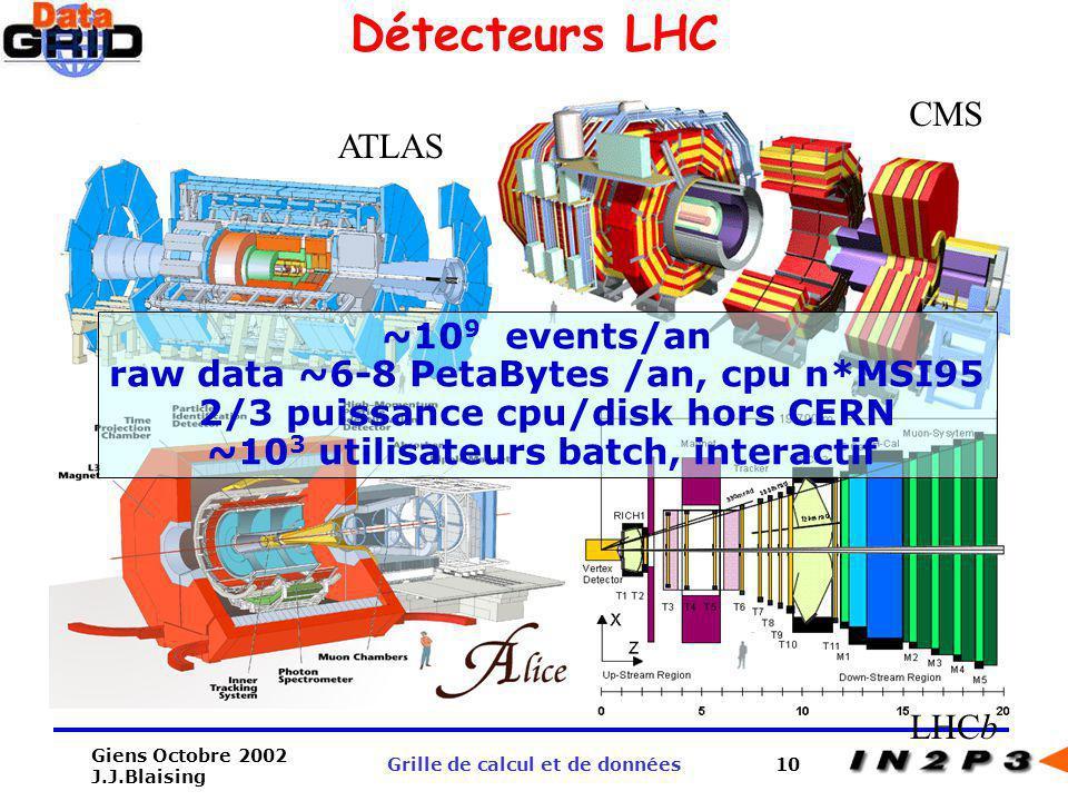Giens Octobre 2002 J.J.Blaising Grille de calcul et de données10 CMS ATLAS LHCb ~10 9 events/an raw data ~6-8 PetaBytes /an, cpu n*MSI95 2/3 puissance