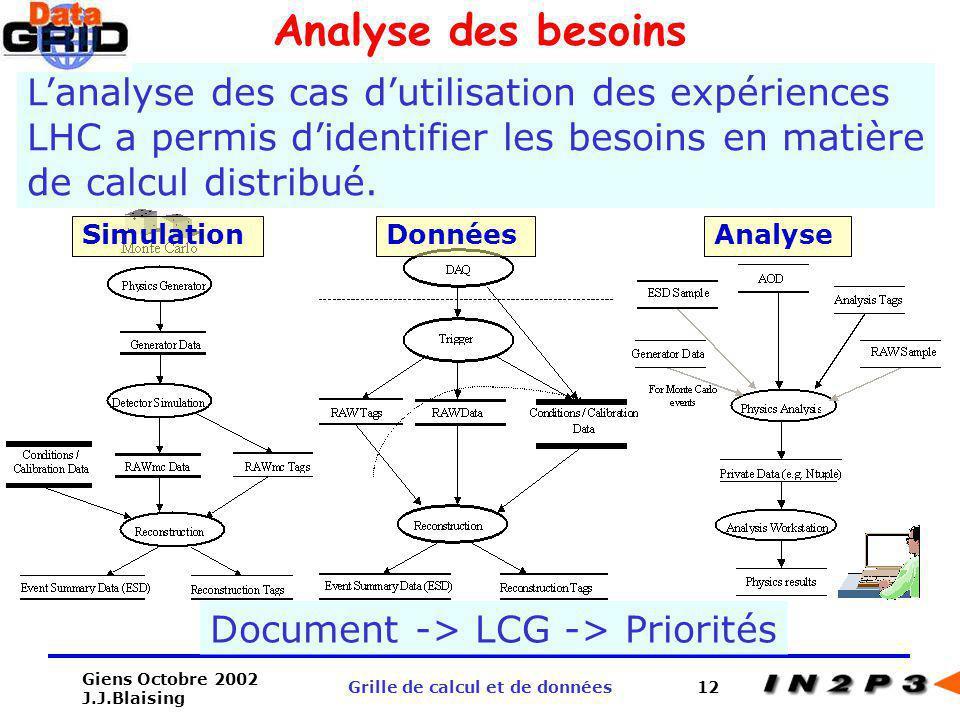 Giens Octobre 2002 J.J.Blaising Grille de calcul et de données12 Analyse des besoins Lanalyse des cas dutilisation des expériences LHC a permis dident