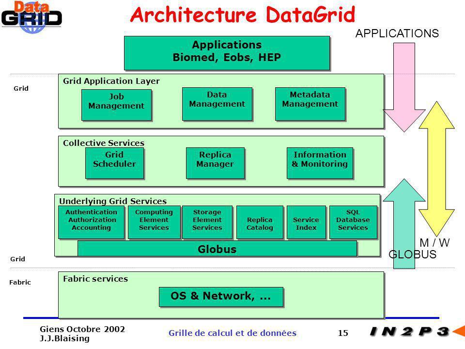Giens Octobre 2002 J.J.Blaising Grille de calcul et de données15 Collective Services Information & Monitoring Replica Manager Grid Scheduler Applicati