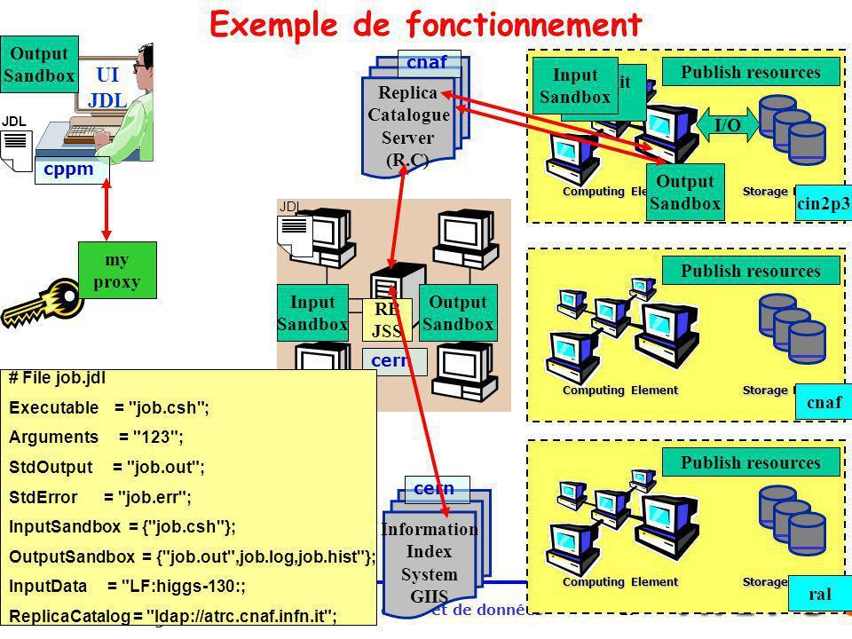 Giens Octobre 2002 J.J.Blaising Grille de calcul et de données17 UI JDL cppm Computing Element Storage Element Publish resources cin2p3 RB JSS Informa