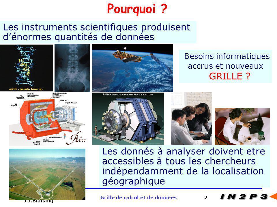 Giens Octobre 2002 J.J.Blaising Grille de calcul et de données2 Besoins informatiques accrus et nouveaux GRILLE ? Les instruments scientifiques produi