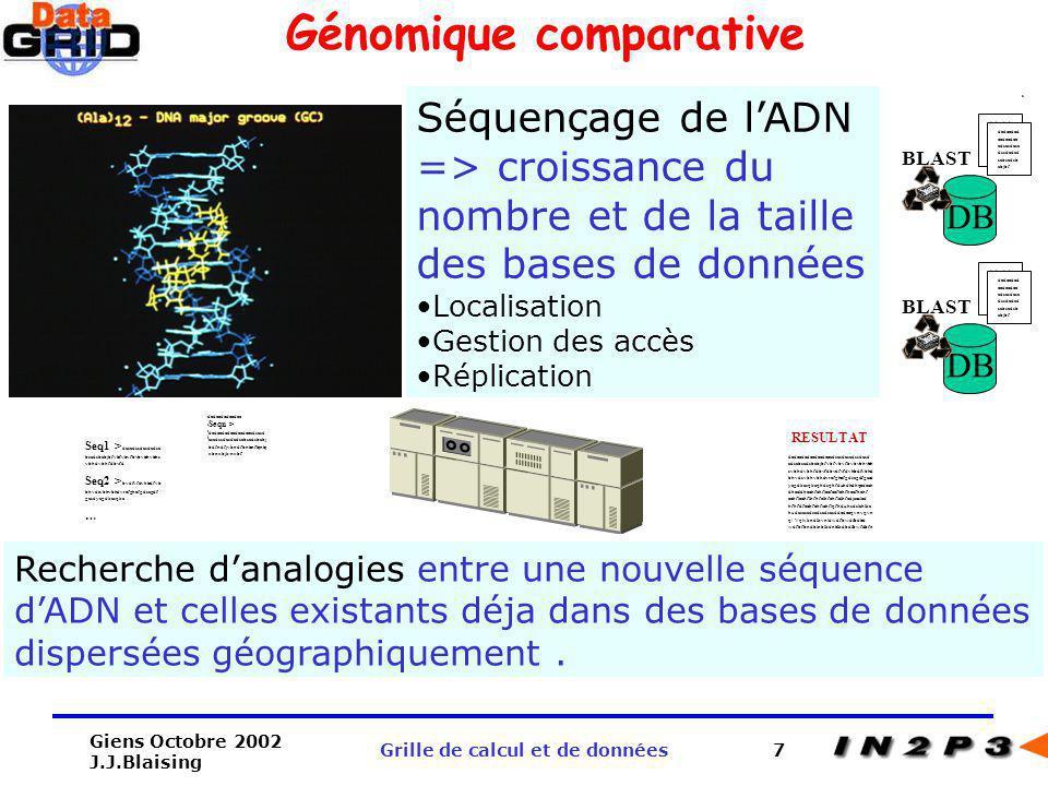 Giens Octobre 2002 J.J.Blaising Grille de calcul et de données28 Pour en savoir plus Présentation de F.Hernandez (CC-IN2P3) http://doc.in2p3.fr/doc/public/publications/fabio/ sur le projet http://www.eu-datagrid.org sur létat du testbed (F.Etienne) (déploiement, tests, …) http://marianne.in2p3.fr sur les développements Biomed (V.Breton) http://marianne.in2p3.fr/datagrid/wp10 sur l état d avancement au CC-IN2P3 http://ccgrid.in2p3.fr sur Globus http://www.globus.org
