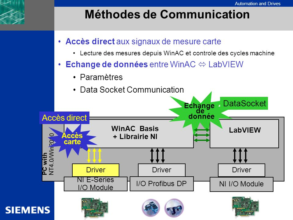Automation and Drives Méthodes de Communication WinAC Basis + Librairie NI I/O Profibus DP PC with NT4.0/Win2000 Accès carte NI E-Series I/O Module Dr