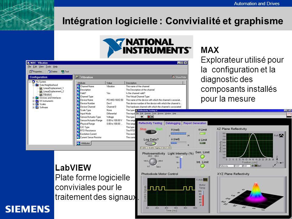 Automation and Drives Intégration logicielle : Convivialité et graphisme LabVIEW Plate forme logicielle conviviales pour le traitement des signaux. MA
