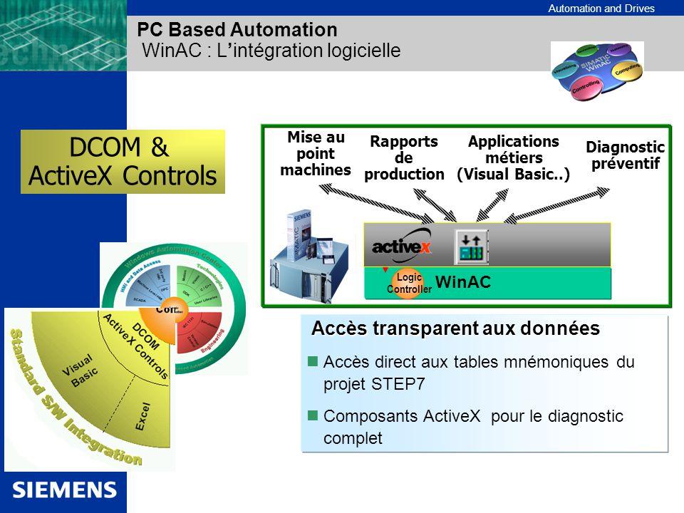 Automation and Drives PC Based Automation WinAC : Lintégration logicielle DCOM & ActiveX Controls Accès transparent aux données Accès transparent aux
