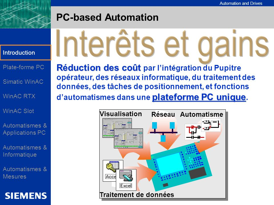 Automation and Drives PC Based Automation Intégration logicielle : Visualising HMI & Data Access WinAC cv SCADA HMI Applications tierces sous Windows NT Logic Controller Echange de données optimisés Interfaces de communication Interfaces de communication Serveur OPC natif pour l échange de données avec des applications tierces Driver directs pour l environnement SIMATIC