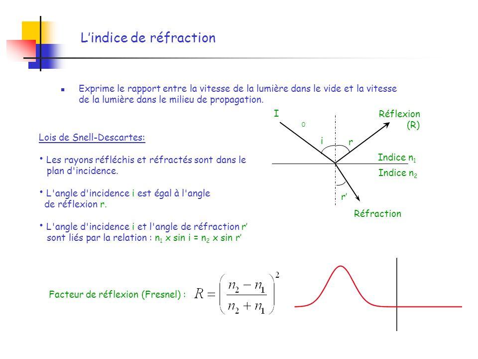 Lindice de réfraction Exprime le rapport entre la vitesse de la lumière dans le vide et la vitesse de la lumière dans le milieu de propagation. Lois d