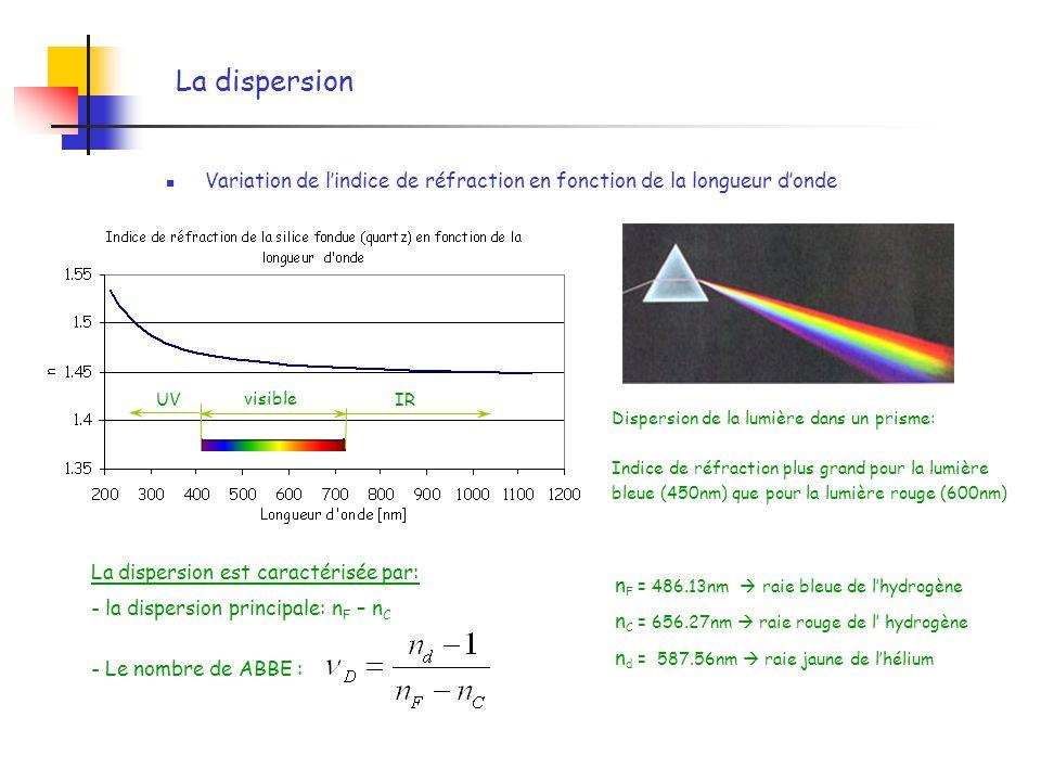 La dispersion Variation de lindice de réfraction en fonction de la longueur donde visible IRUV Dispersion de la lumière dans un prisme: Indice de réfr