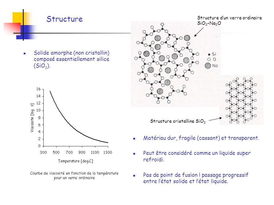 Structure Solide amorphe (non cristallin) composé essentiellement silice (SiO 2 ). Matériau dur, fragile (cassant) et transparent. Peut être considéré
