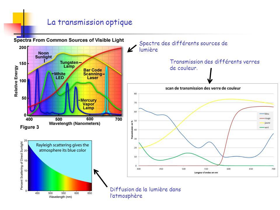La transmission optique Spectre des différents sources de lumière Transmission des différents verres de couleur. Diffusion de la lumière dans latmosph