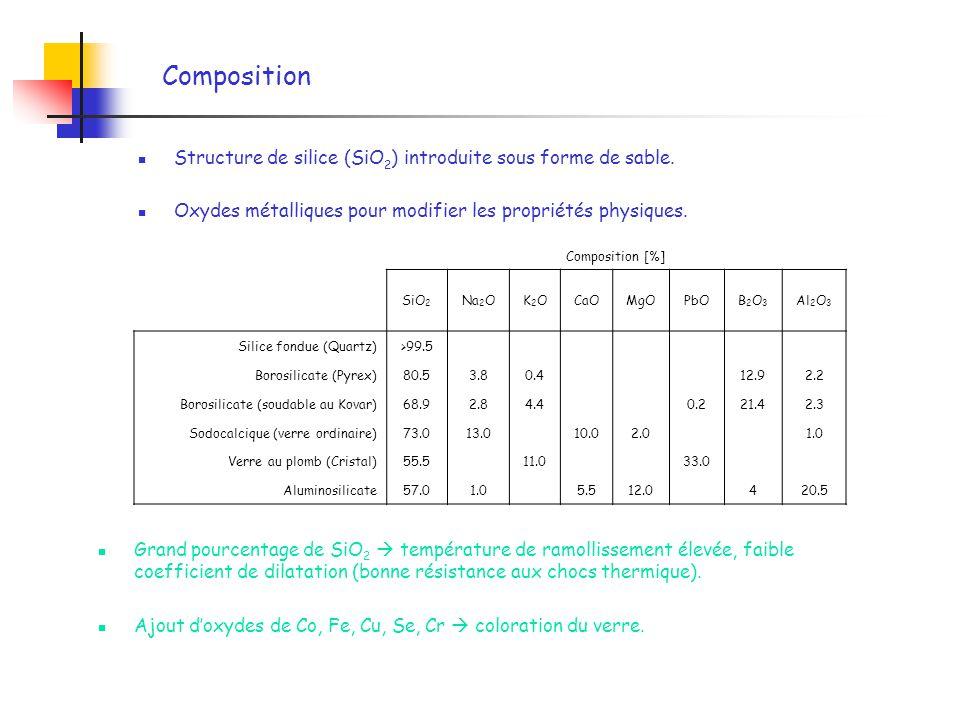 Composition Composition [%] SiO 2 Na 2 OK2OK2OCaOMgOPbOB2O3B2O3 Al 2 O 3 Silice fondue (Quartz)>99.5 Borosilicate (Pyrex)80.53.80.4 12.92.2 Borosilica