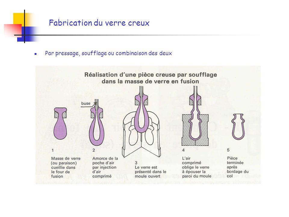 Fabrication du verre creux Par pressage, soufflage ou combinaison des deux