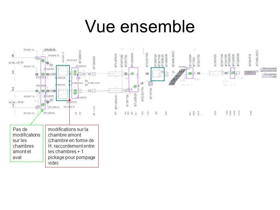 BT1.SMW10 – BT4.SMV10 et BT.EUESI10 – BT.EUSS10