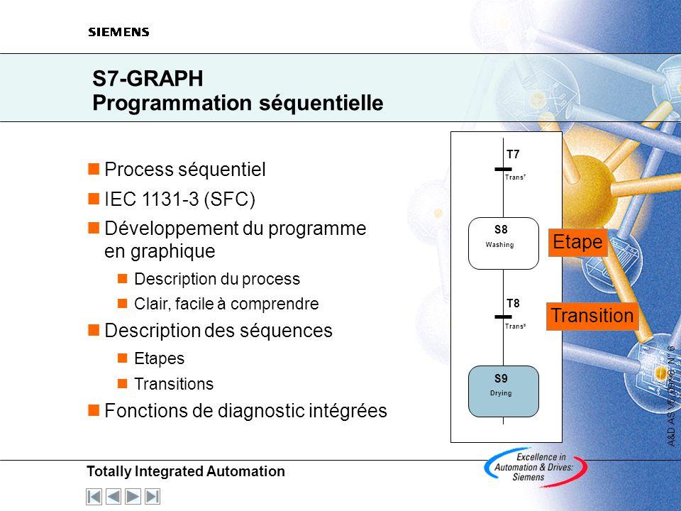 Totally Integrated Automation A&D AS V5, 09/98 N° 5 S7-SCL Langage évolué IEC 1131-3 (ST) Certifié PLCopen Base Level Programme structuré et compréhen