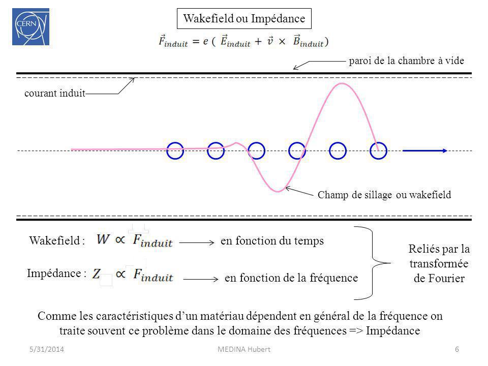 6MEDINA Hubert5/31/2014 en fonction du temps en fonction de la fréquence Wakefield : Impédance : Champ de sillage ou wakefield paroi de la chambre à v