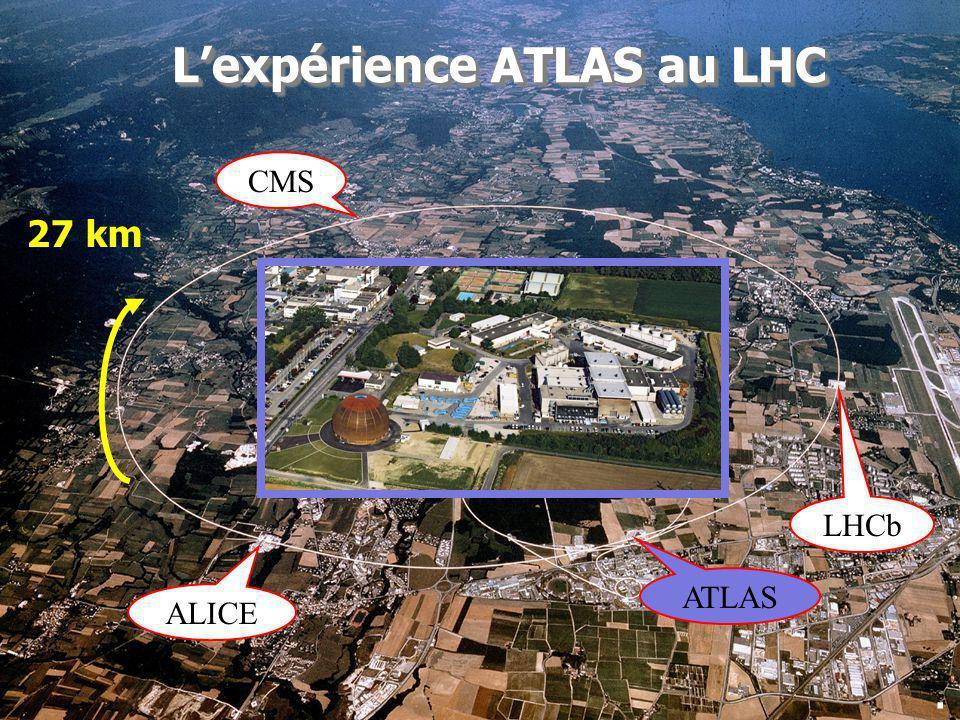 1 LHCb CMS ALICE ATLAS Lexpérience ATLAS au LHC 27 km.