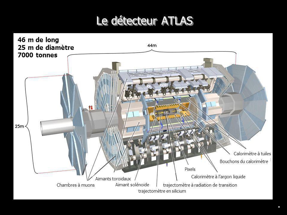 Le détecteur ATLAS. 46 m de long 25 m de diamètre 7000 tonnes Chambres à muons Aimants toroidaux Aimant solénoide trajectomètre en silicium Pixels Cal