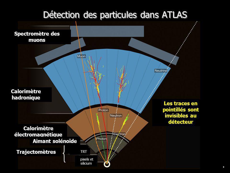 Détection des particules dans ATLAS. Spectromètre des muons Calorimètre hadronique Calorimètre électromagnétique Trajectomètres Pixels Aimant solénoïd