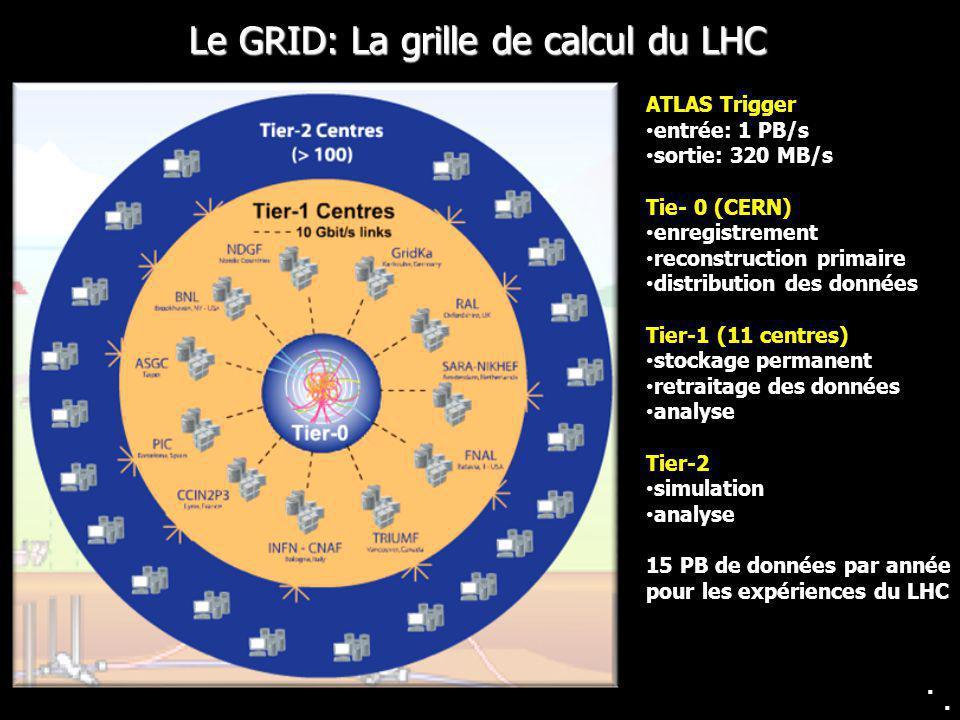 6 Le GRID: La grille de calcul du LHC.. ATLAS Trigger entrée: 1 PB/s sortie: 320 MB/s Tie- 0 (CERN) enregistrement reconstruction primaire distributio
