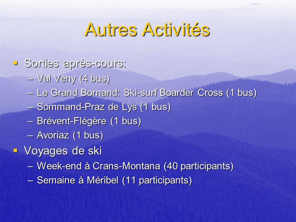 Autres Activités Sorties après-cours: Sorties après-cours: –Val Veny (4 bus) –Le Grand Bornand: Ski-surf Boarder Cross (1 bus) –Sommand-Praz de Lys (1