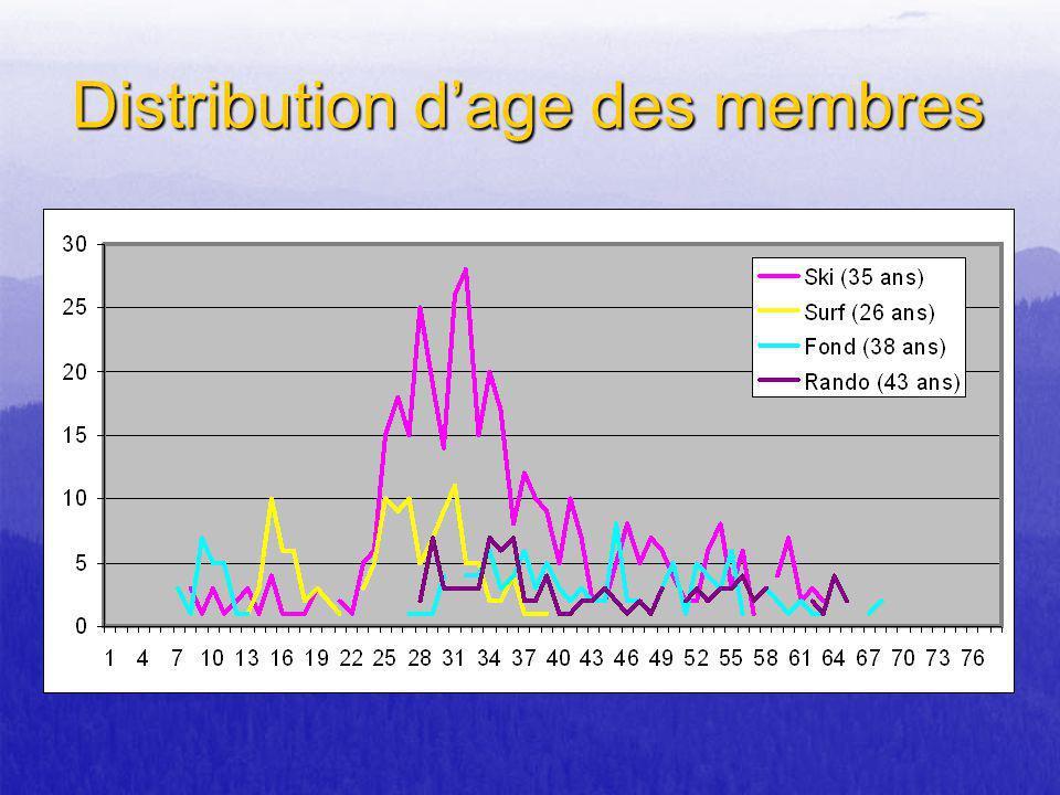 Distribution dage des membres