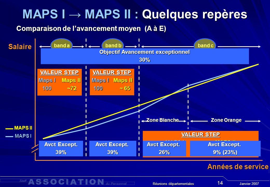 Janvier 2007 Réunions départementales 14 Zone Blanche band b band a band c Années de service Salaire Zone Orange MAPS I MAPS II VALEUR STEP Maps I Maps II 100~72 VALEUR STEP Maps I Maps II 100 ~ 65 VALEUR STEP MAPS I MAPS II 100 ~ 54 Avct Except.
