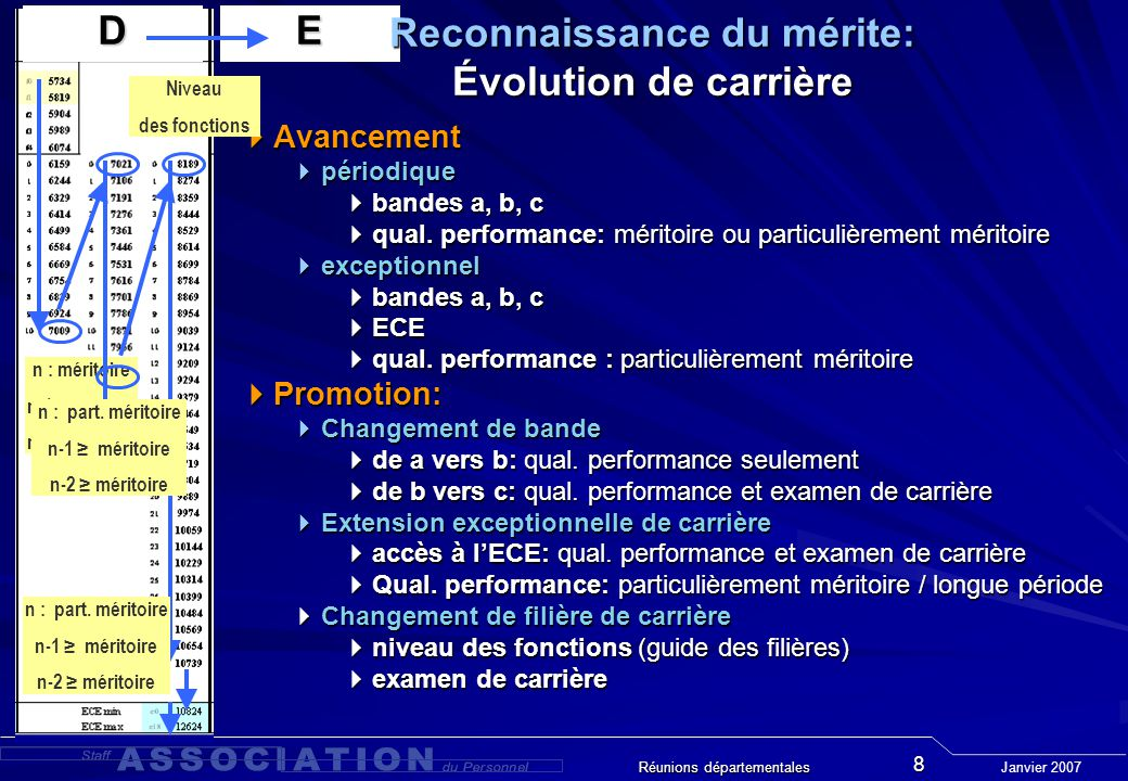 Janvier 2007 Réunions départementales 8 E n : méritoire n-1: méritoire n-2: méritoire Reconnaissance du mérite: Évolution de carrière Avancement périodique bandes a, b, c qual.