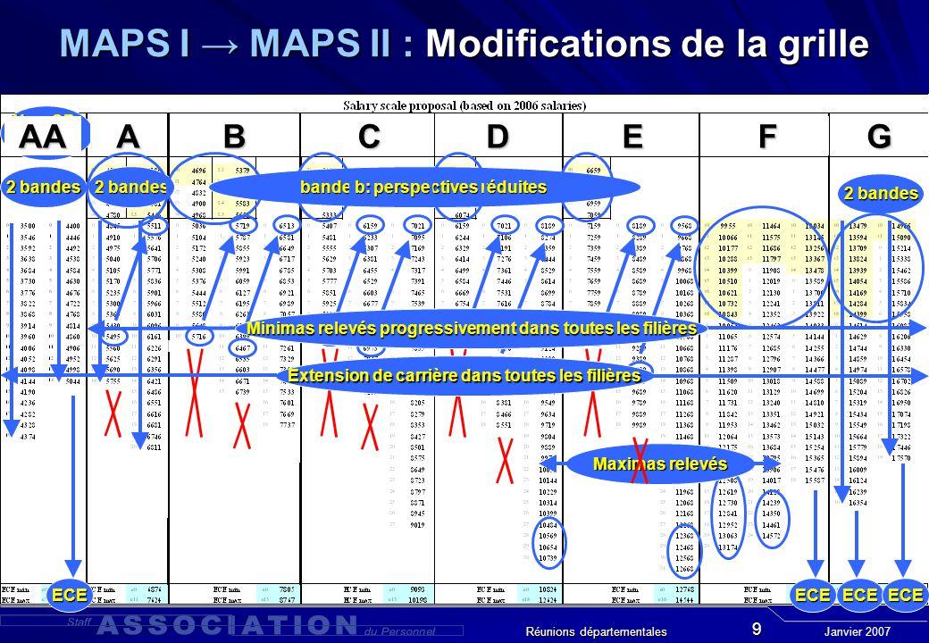 Janvier 2007 Réunions départementales 9 MAPS I MAPS II : Modifications de la grille New CP: AA 2 bandes ECEECEECEECE Maximas relevés Pas de recouvrement entre bande a et bande b bande b: perspectives réduites Extension de carrière dans toutes les filières AAABCDEFG Minimas relevés progressivement dans toutes les filières