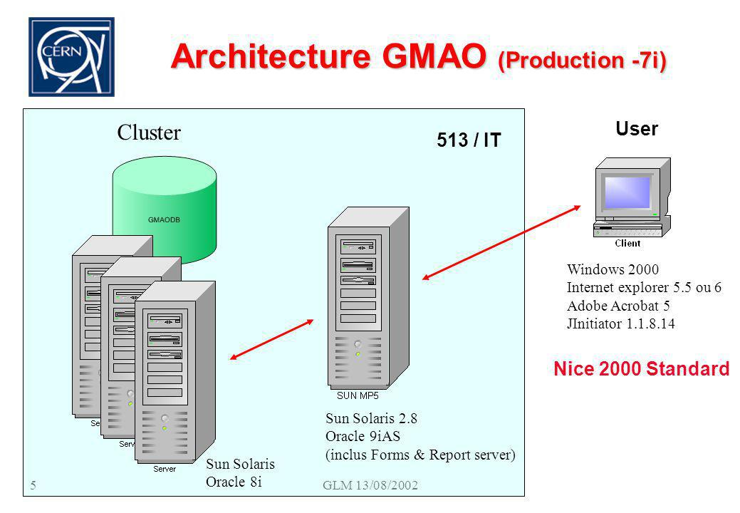 GLM 13/08/20025 Architecture GMAO (Production -7i) Sun Solaris Oracle 8i Sun Solaris 2.8 Oracle 9iAS (inclus Forms & Report server) Windows 2000 Inter