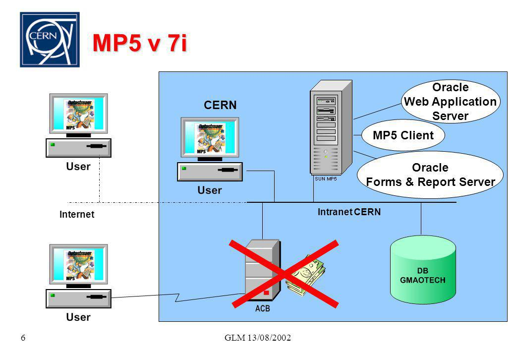 GLM 13/08/20026 MP5 v 7i Intranet CERN CERN Oracle Web Application Server Oracle Forms & Report Server MP5 Client Internet