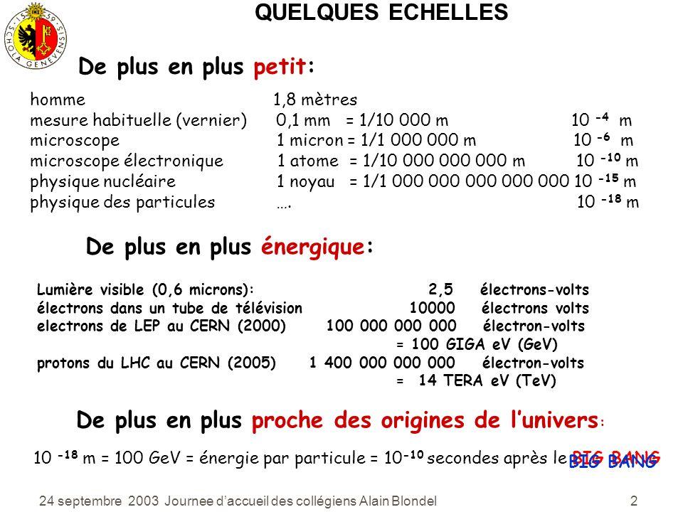 24 septembre 2003 Journee daccueil des collégiens Alain Blondel 2 QUELQUES ECHELLES homme 1,8 mètres mesure habituelle (vernier) 0,1 mm = 1/10 000 m 10 -4 m microscope 1 micron = 1/1 000 000 m 10 -6 m microscope électronique 1 atome = 1/10 000 000 000 m 10 -10 m physique nucléaire 1 noyau = 1/1 000 000 000 000 000 10 -15 m physique des particules ….