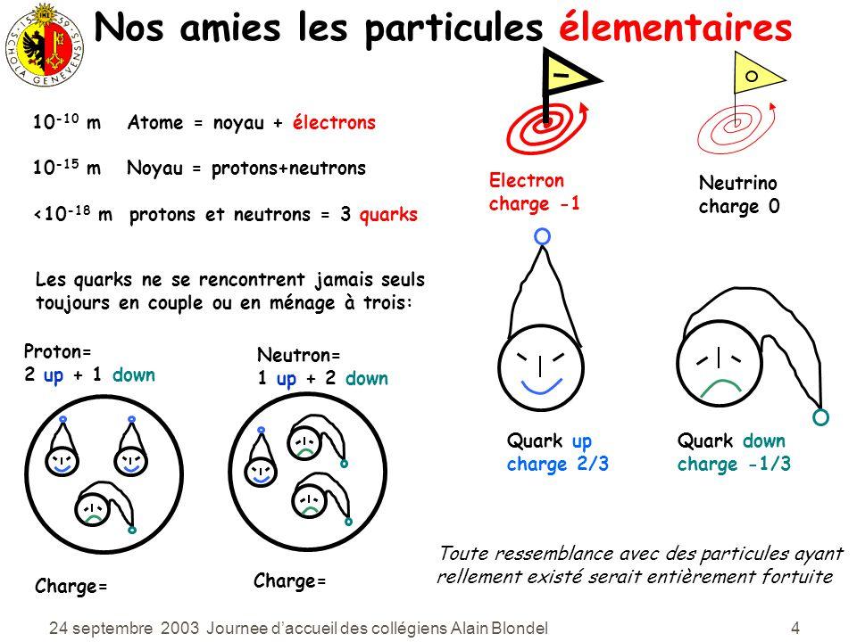 24 septembre 2003 Journee daccueil des collégiens Alain Blondel 5 Vous et moi sommes faits d électrons et quarks Les électrons et les quarks sont élémentaires pour autant que nous sachions, ils nont pas de structure.