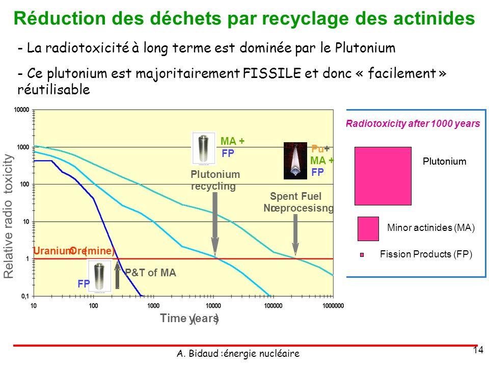 A. Bidaud :énergie nucléaire 14 - La radiotoxicité à long terme est dominée par le Plutonium - Ce plutonium est majoritairement FISSILE et donc « faci