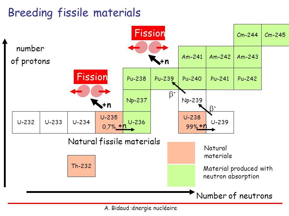 A. Bidaud :énergie nucléaire Breeding fissile materials Th-232 U-234 U-235 0,7% U-233U-236U-232 Np-237 Pu-242Pu-241Pu-240Pu-239Pu-238 Am-243Am-242Am-2