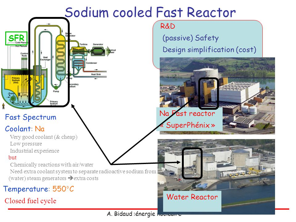 A. Bidaud :énergie nucléaire Sodium cooled Fast Reactor Fast Spectrum Coolant: Na Very good coolant (& cheap) Low pressure Industrial experience but C