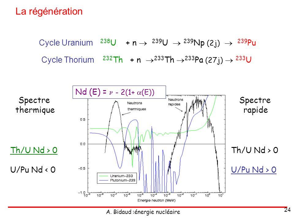 A. Bidaud :énergie nucléaire 24 Nd (E) = - 2(1+ (E)) Spectre thermique Th/U Nd > 0 U/Pu Nd < 0 Spectre rapide Th/U Nd > 0 U/Pu Nd > 0 Cycle Uranium 23