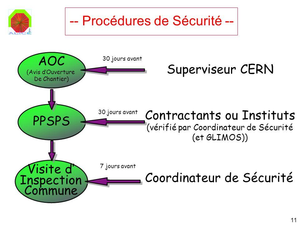 11 -- Procédures de Sécurité -- AOC (Avis dOuverture De Chantier) PPSPS Visite d Inspection Commune Superviseur CERN Contractants ou Instituts (vérifi