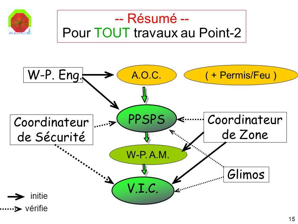 15 -- Résumé -- Pour TOUT travaux au Point-2 Coordinateur de Sécurité Coordinateur de Zone PPSPS V.I.C. W-P. A.M. W-P. Eng. initie vérifie A.O.C. ( +