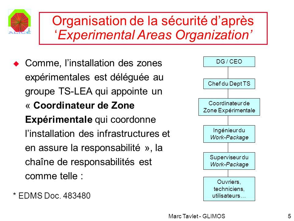 Marc Tavlet - GLIMOS5 Organisation de la sécurité daprèsExperimental Areas Organization Comme, linstallation des zones expérimentales est déléguée au