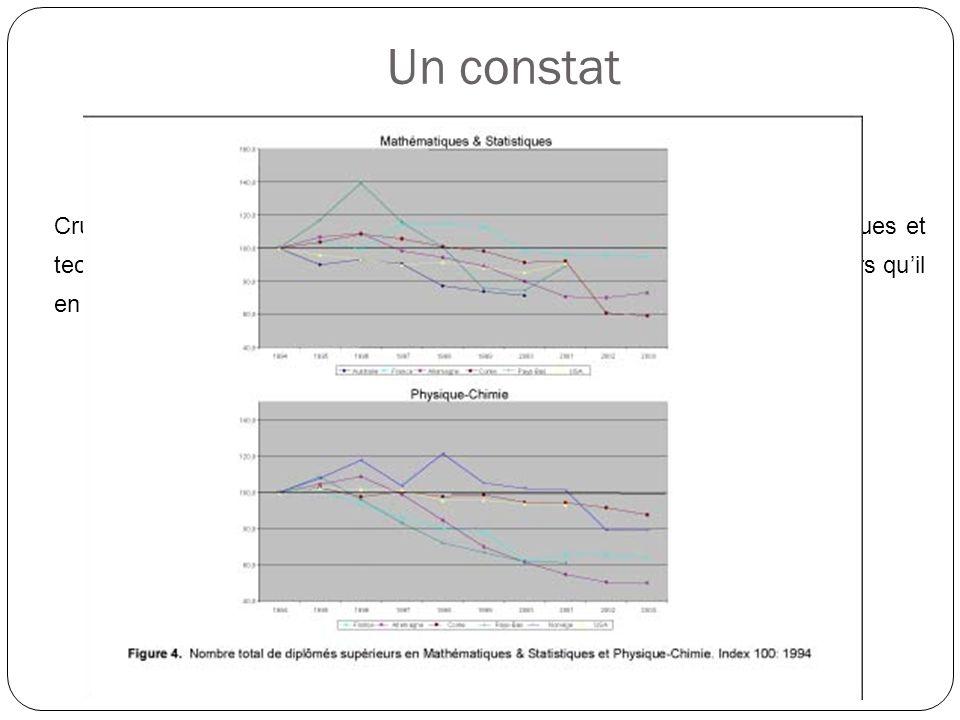 Cruel déficit dorientation des jeunes vers des études supérieures scientifiques et technologiques (par exemple, la France forme 28 000 ingénieurs par